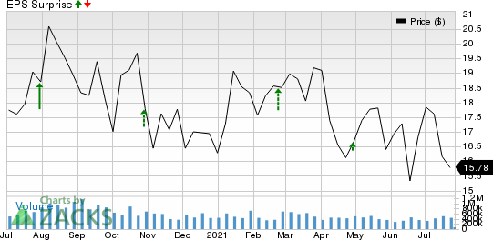 Cabot Oil & Gas Corporation Price and EPS Surprise
