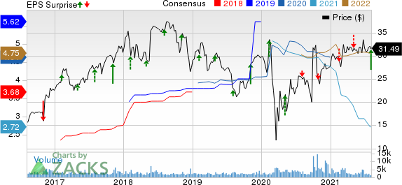 American Equity Investment Life Holding Company Price, Consensus and EPS Surprise