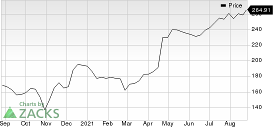 Equifax, Inc. Price