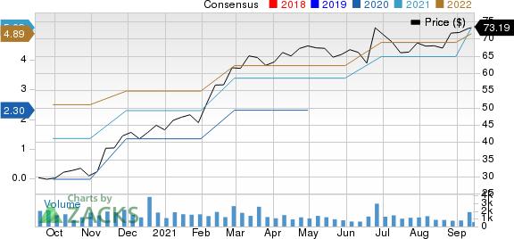 KornFerry International Price and Consensus