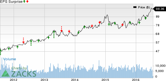 DTE Energy (DTE): Stock to Beat Q2 Earnings Estimates?