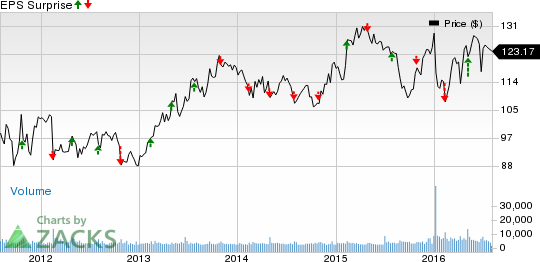 Will Willis Towers (WLTW) Q2 Earnings Deliver a Surprise?