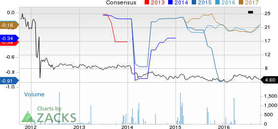 Should Cairn Energy (CRNCY) Be On Your Radar Now?