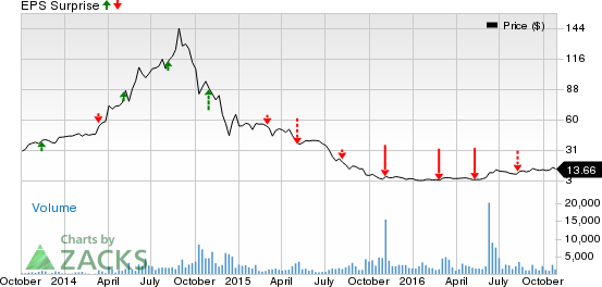 Can Emerge Energy Services (EMES) Surprise Q3 Earnings?