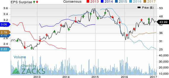 Food Stocks Slated for Earnings on Feb 7: ADM, MDLZ & ARMK