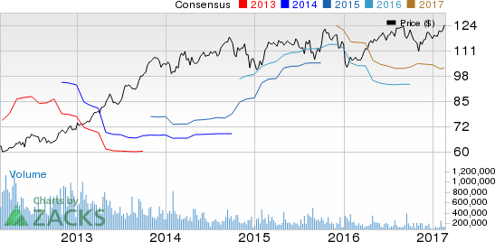 Ecolab's (ECL) Earnings, Revenues Miss Estimates in Q4
