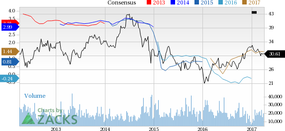 Suncor Energy (SU) Down 4.9% Since Earnings Report: Can It Rebound?