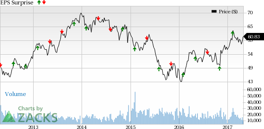Emerson (EMR) to Report Q2 Earnings: What Lies in Store?