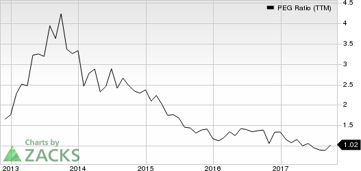 Applied Materials, Inc. PEG Ratio (TTM)