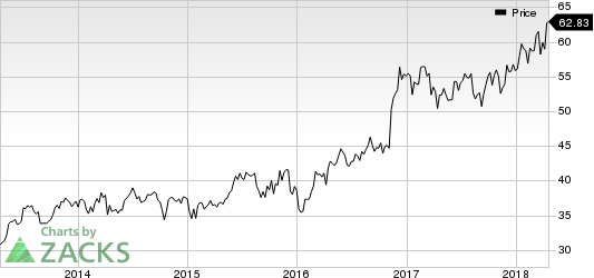 Commerce Bancshares, Inc. Price