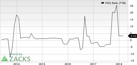 Delek US Holdings, Inc. PEG Ratio (TTM)