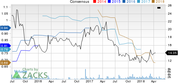 Bojangles', Inc. Price and Consensus