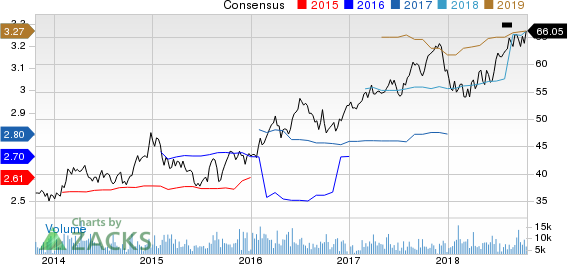 Ameren Corporation Price and Consensus