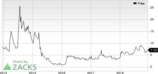 Audioeye, Inc. Price