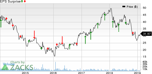 Terex Corporation Price and EPS Surprise