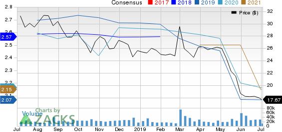 The Gap, Inc. Price and Consensus