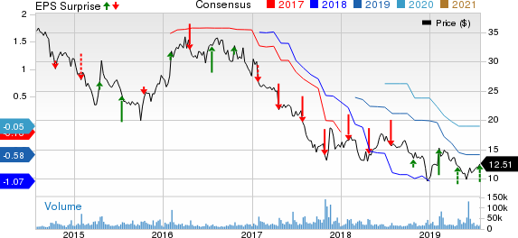 Mattel, Inc. Price, Consensus and EPS Surprise