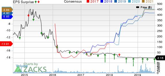 Celldex Therapeutics, Inc. Price, Consensus and EPS Surprise
