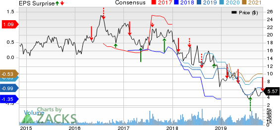 Cincinnati Bell Inc Price, Consensus and EPS Surprise