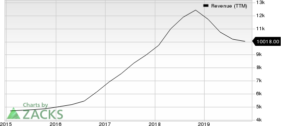 NVIDIA Corporation Revenue (TTM)