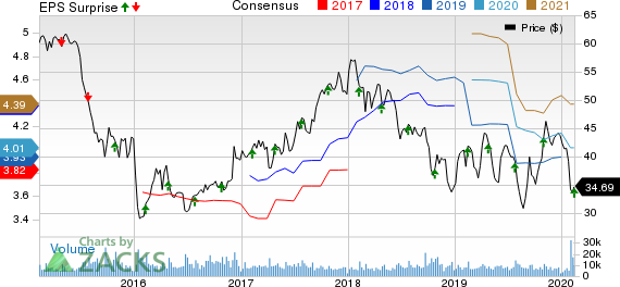 BorgWarner Inc. Price, Consensus and EPS Surprise