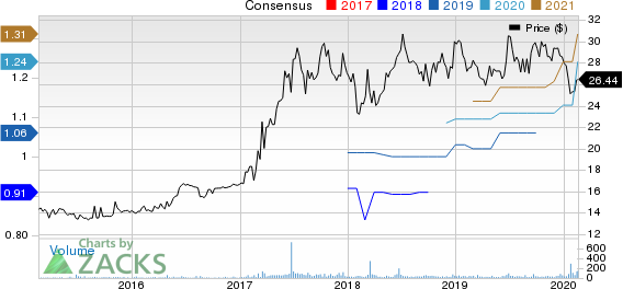 RGC Resources Inc. Price and Consensus