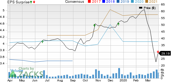 Winnebago Industries, Inc. Price, Consensus and EPS Surprise