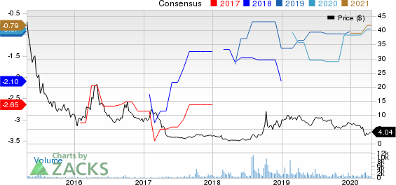 CorMedix Inc Price and Consensus