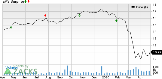 Northfield Bancorp, Inc. Price and EPS Surprise