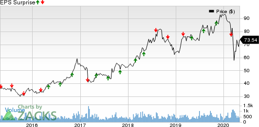 ICF International, Inc. Price and EPS Surprise