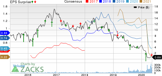 Callon Petroleum Company Price, Consensus and EPS Surprise