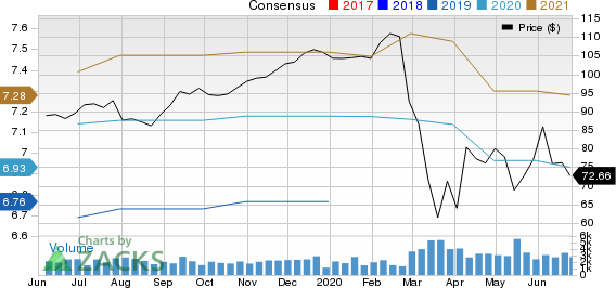 Globe Life Inc. Price and Consensus
