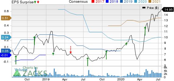 Calix, Inc Price, Consensus and EPS Surprise