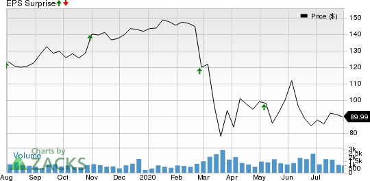 CurtissWright Corporation Price and EPS Surprise