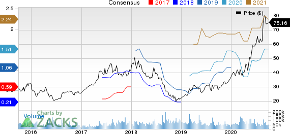JD.com, Inc. Price and Consensus