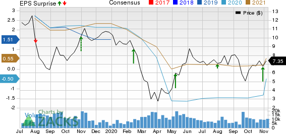 American Axle  Manufacturing Holdings, Inc. Price, Consensus and EPS Surprise