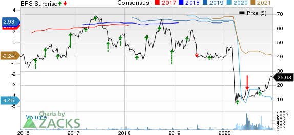 Dave & Busters Entertainment, Inc. Price, Consensus and EPS Surprise