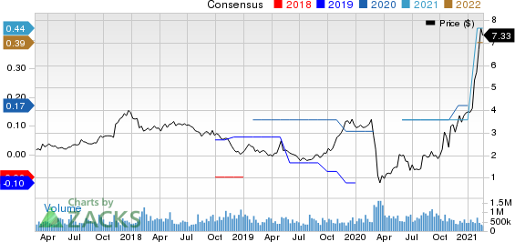 Full House Resorts, Inc. Price and Consensus
