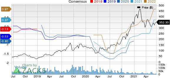 Roku, Inc. Price and Consensus