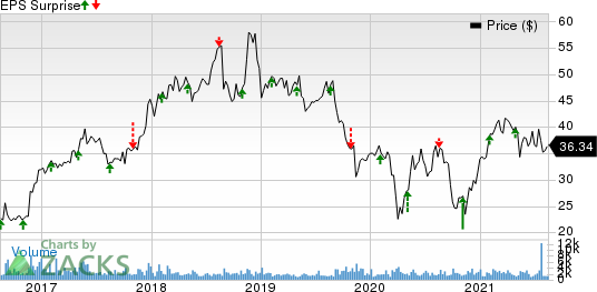 Adtalem Global Education Inc. Price and EPS Surprise