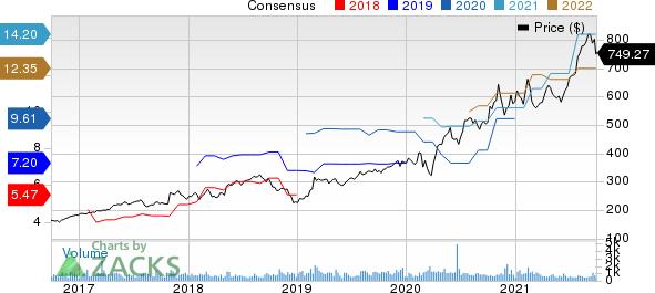BioRad Laboratories, Inc. Price and Consensus