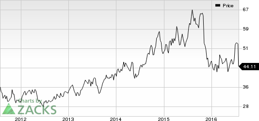 Dr. Reddy's (RDY) Q1 Earnings and Revenues Decline Y/Y