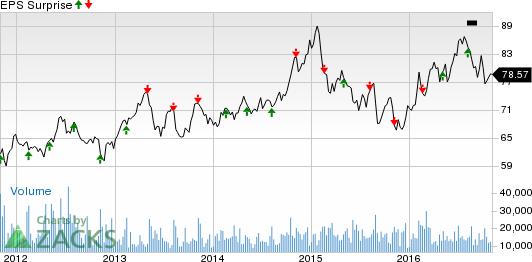 Is a Beat in Store for Duke Energy (DUK) in Q3 Earnings?