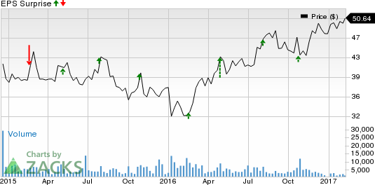 Restaurant Brands (QSR) Q4 Earnings: What's in the Cards?