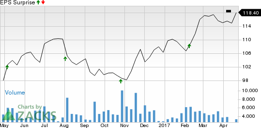 Why Earnings Season Could Be Great for Fiserv (FISV)