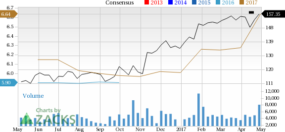 Is Rockwell Automation (ROK) Stock a Solid Choice Right Now?