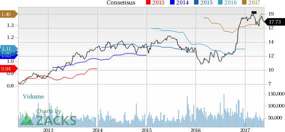 KeyCorp (KEY) Down 2.6% Since Earnings Report: Can It Rebound?