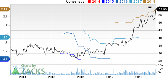 FLIR Systems, Inc. Price and Consensus