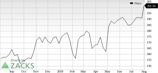 Apple AAPL Catches Eye Stock Jumps 6060% Nasdaq Delectable Stock Quote For Apple