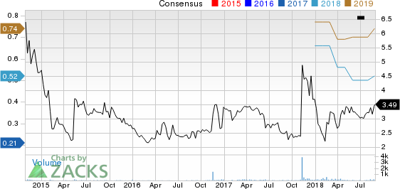 Pangaea Logistics Solutions Ltd. Price and Consensus